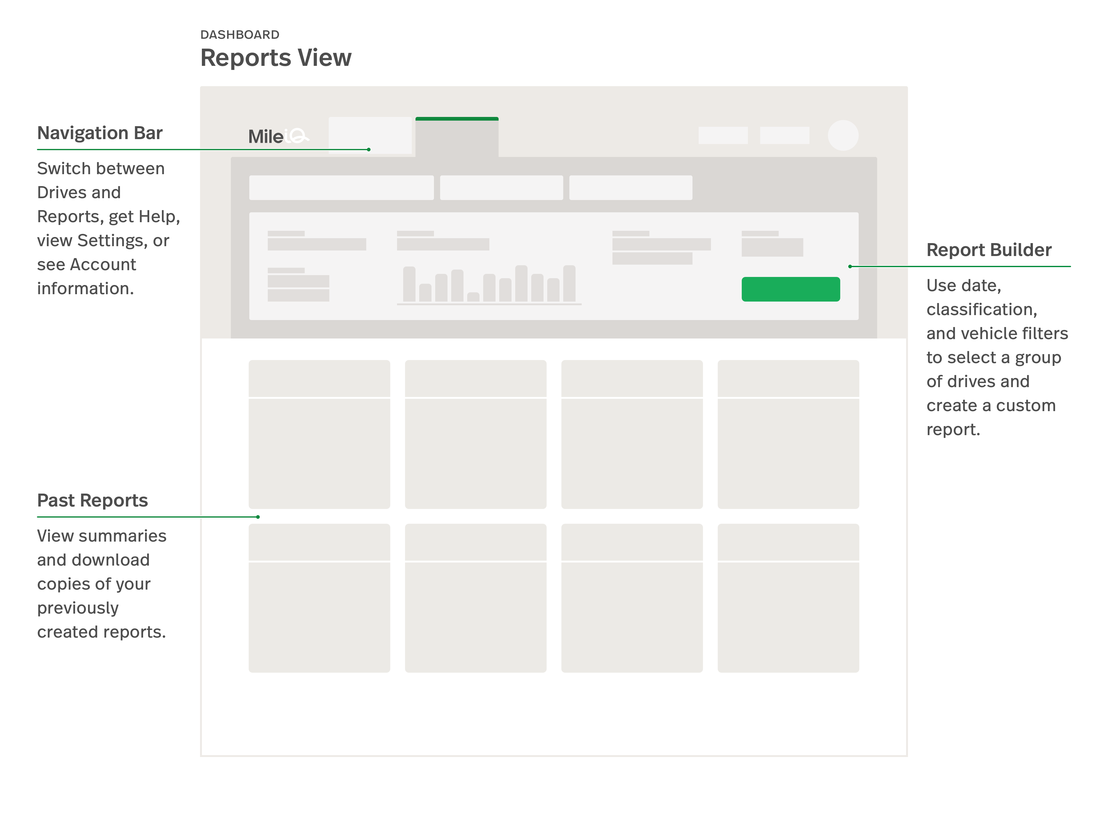 This is a stylized image of the MileIQ web dashboard with the reports tab highlighted and pointing out its sections and features.